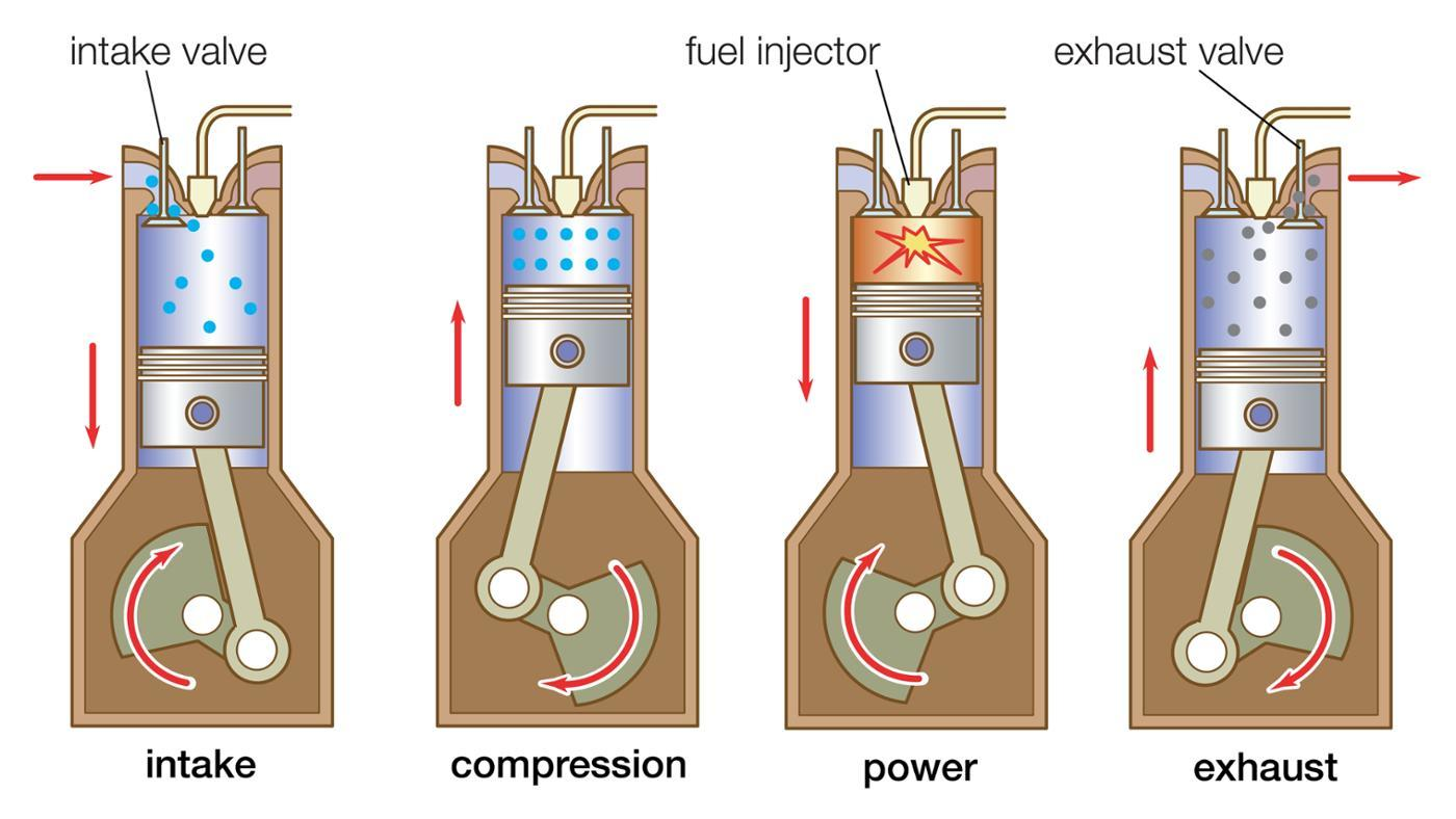 001-how-a-diesel-engine-works.jpg?t=1475023575990&width=349&name=piston2.jpg