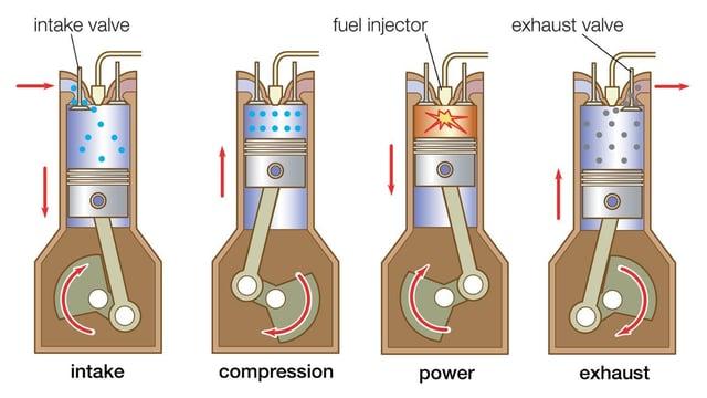 001-how-a-diesel-engine-works.jpg?t=1475023575990&width=349&name=piston2.jpg